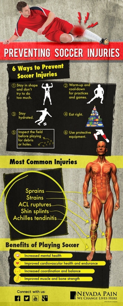 Soccer Injuries Infographic