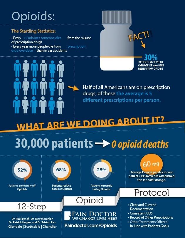 opioids statistics